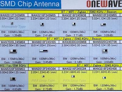 新世技术代理万诚天线:WAN8010F245H05